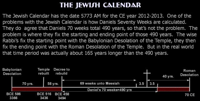 Jewish Calendar Date Error