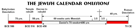 Chart-Jewish-Calendar