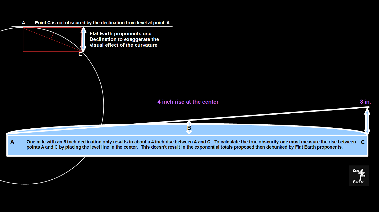 How Did Eratosthenes Calculate The Circumference Of The Earth? 34 Feet  Above The Chicago Water