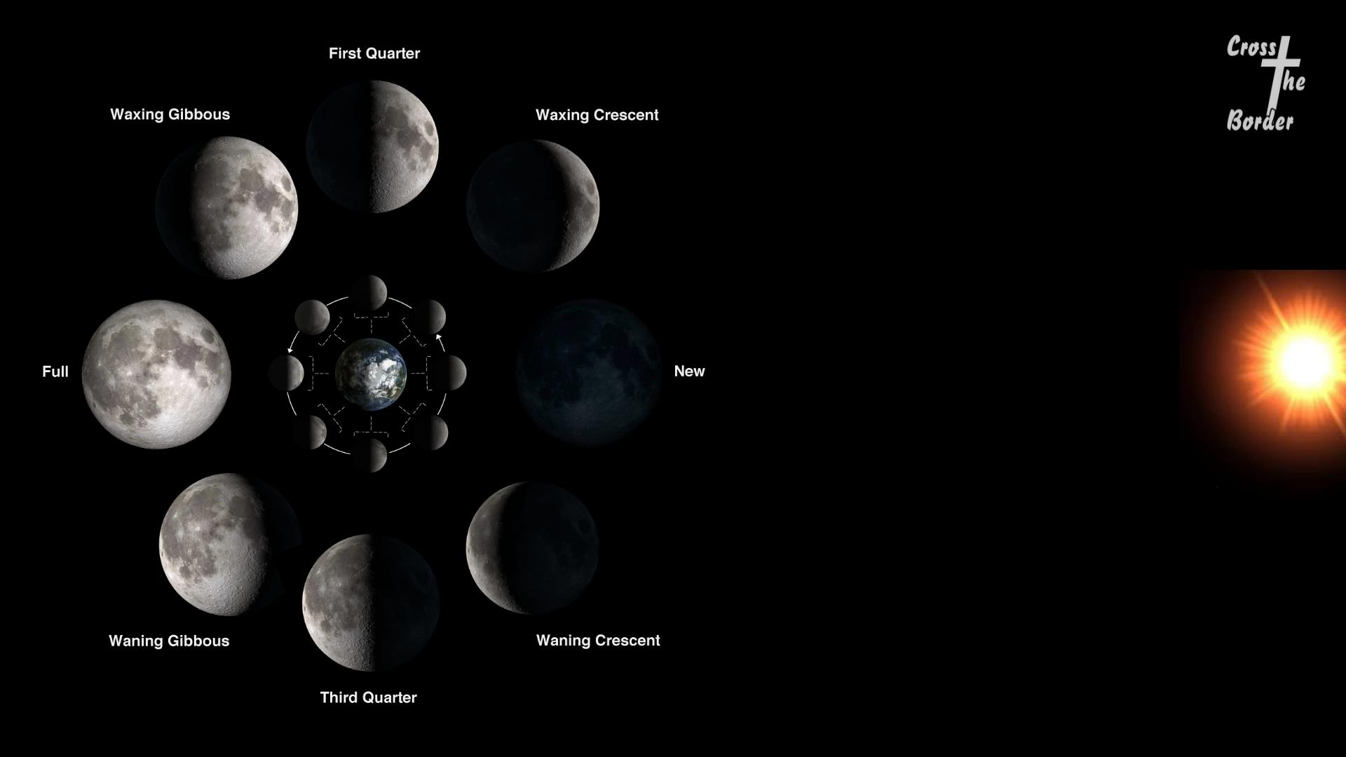 Flat Earth Or Spherical Earth What Does The Bible Say on Moon Phases Worksheet