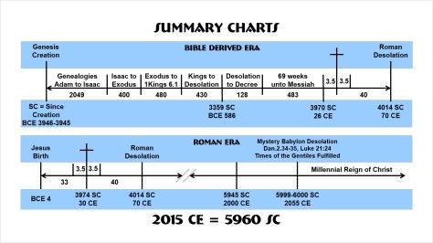 Chart-Summary